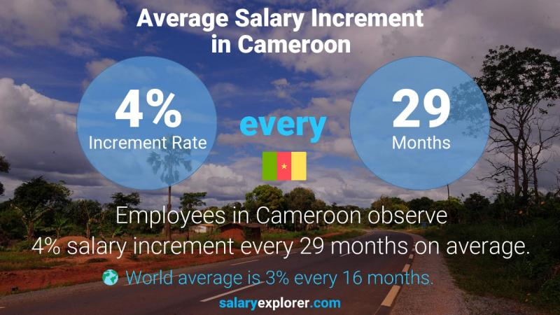 Annual Salary Increment Rate Cameroon