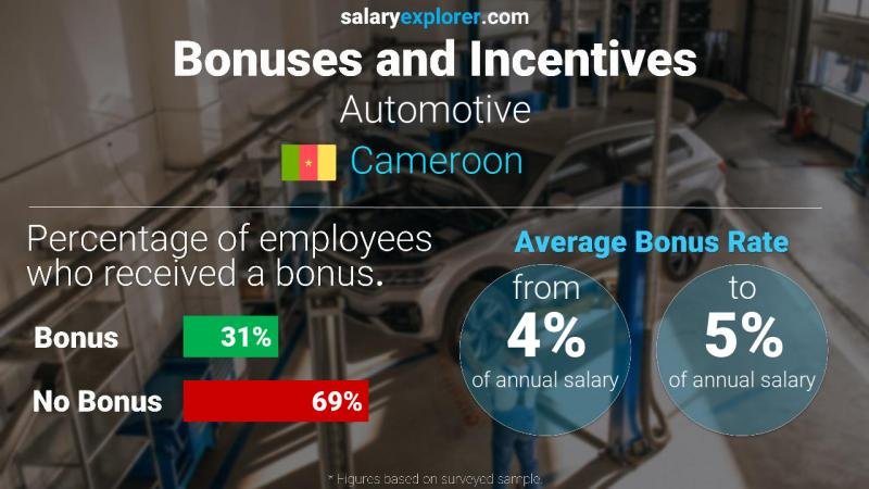 Annual Salary Bonus Rate Cameroon Automotive