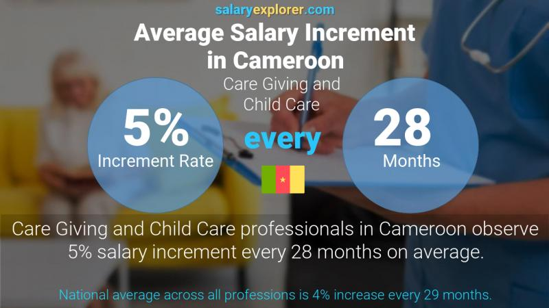 Annual Salary Increment Rate Cameroon Care Giving and Child Care