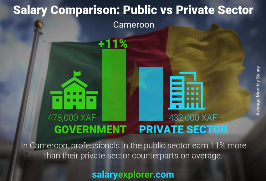 Public vs private sector salaries monthly Cameroon