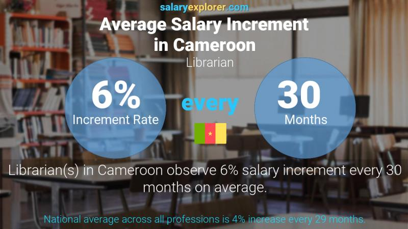 Annual Salary Increment Rate Cameroon Librarian