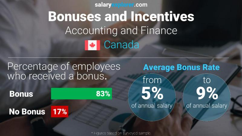 Annual Salary Bonus Rate Canada Accounting and Finance