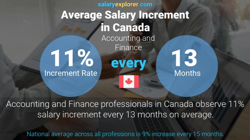 Annual Salary Increment Rate Canada Accounting and Finance