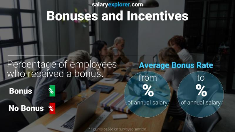 Annual Salary Bonus Rate Canada Financial Manager