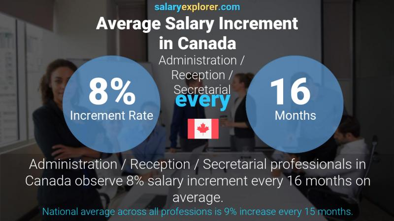 Annual Salary Increment Rate Canada Administration / Reception / Secretarial