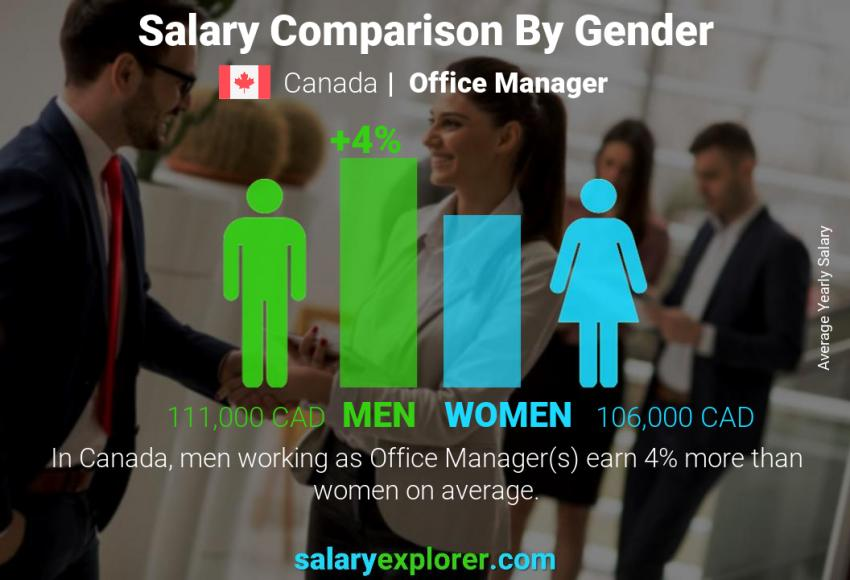 Salary comparison by gender yearly Canada Office Manager
