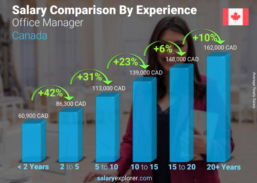 Salary comparison by years of experience yearly Canada Office Manager