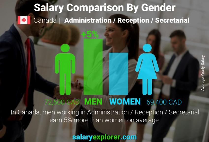 Salary comparison by gender yearly Canada Administration / Reception / Secretarial
