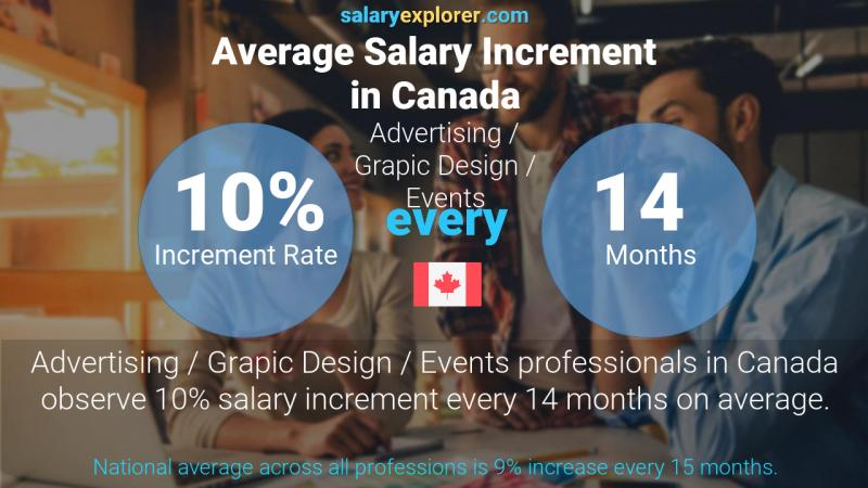 Annual Salary Increment Rate Canada Advertising / Grapic Design / Events