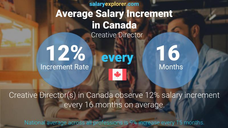 Annual Salary Increment Rate Canada Creative Director
