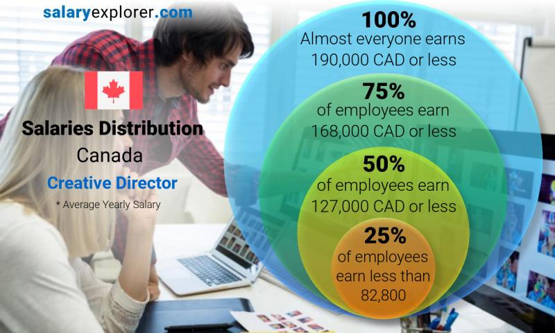 Median and salary distribution yearly Canada Creative Director