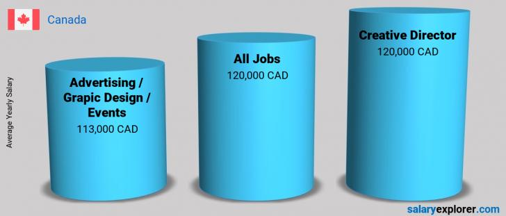 Salary Comparison Between Creative Director and Advertising / Grapic Design / Events yearly Canada