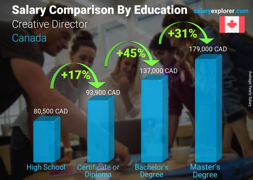 Salary comparison by education level yearly Canada Creative Director