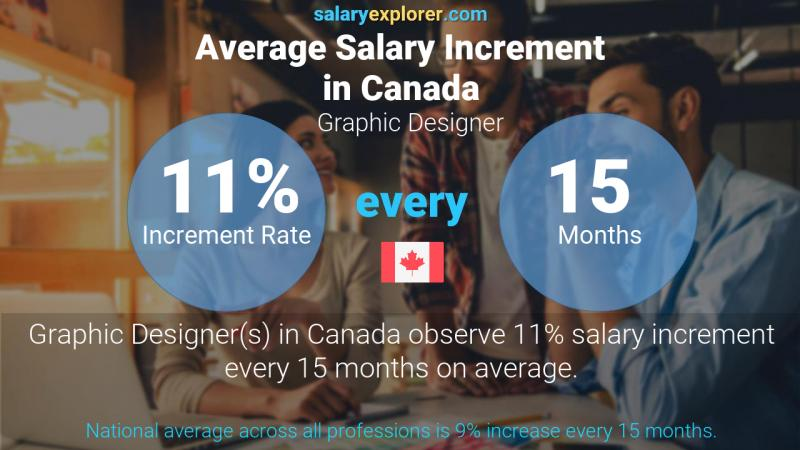 Annual Salary Increment Rate Canada Graphic Designer