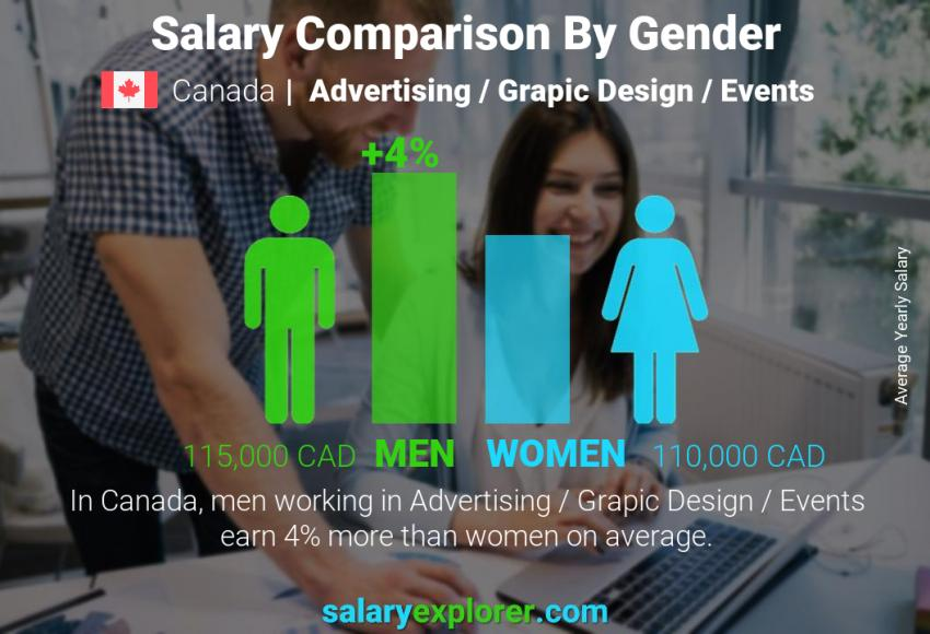 Salary comparison by gender yearly Canada Advertising / Grapic Design / Events
