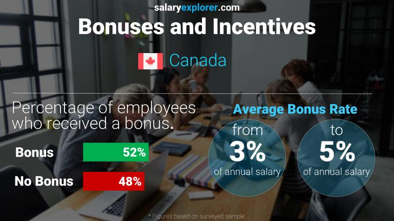 Annual Salary Bonus Rate Canada