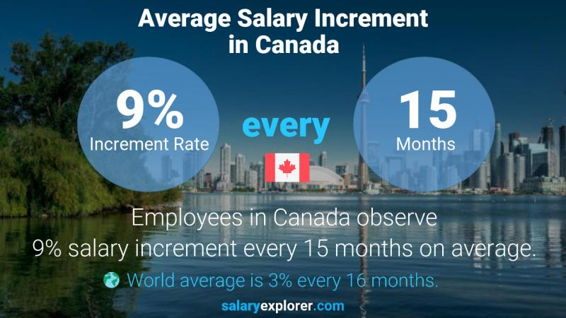 Annual Salary Increment Rate Canada