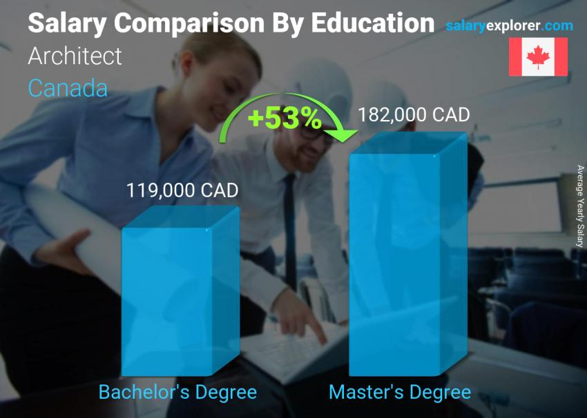 Architect Average Salary In Canada 2020 The Complete Guide