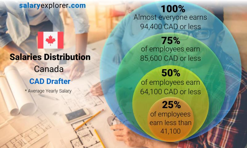 cad drafter average salary in canada 2020