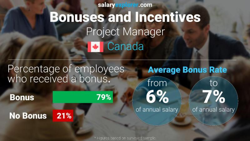 Annual Salary Bonus Rate Canada Project Manager