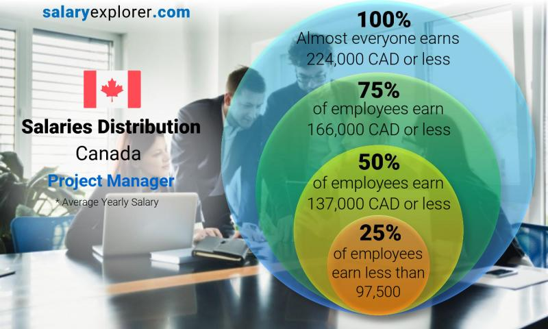 Median and salary distribution yearly Canada Project Manager