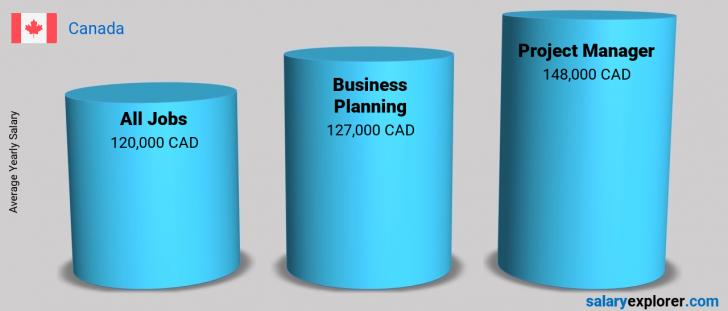 Salary Comparison Between Project Manager and Business Planning yearly Canada