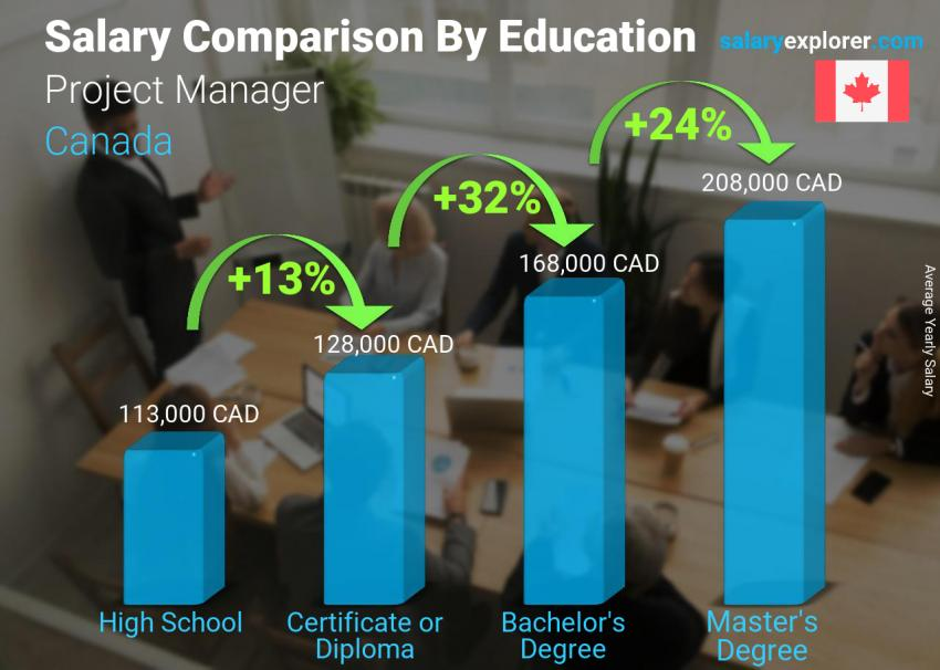Salary comparison by education level yearly Canada Project Manager