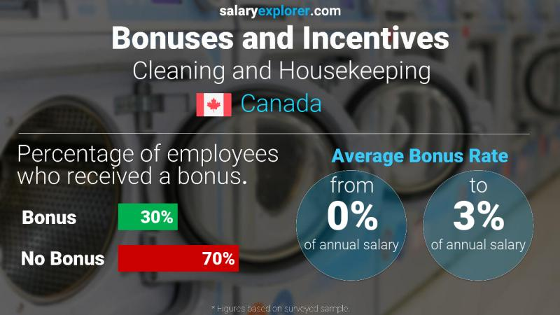 Annual Salary Bonus Rate Canada Cleaning and Housekeeping