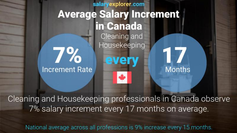 Annual Salary Increment Rate Canada Cleaning and Housekeeping