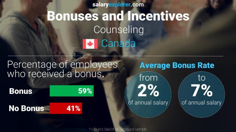 Annual Salary Bonus Rate Canada Counseling