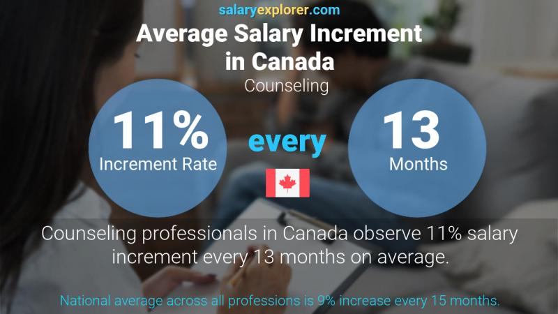 Annual Salary Increment Rate Canada Counseling