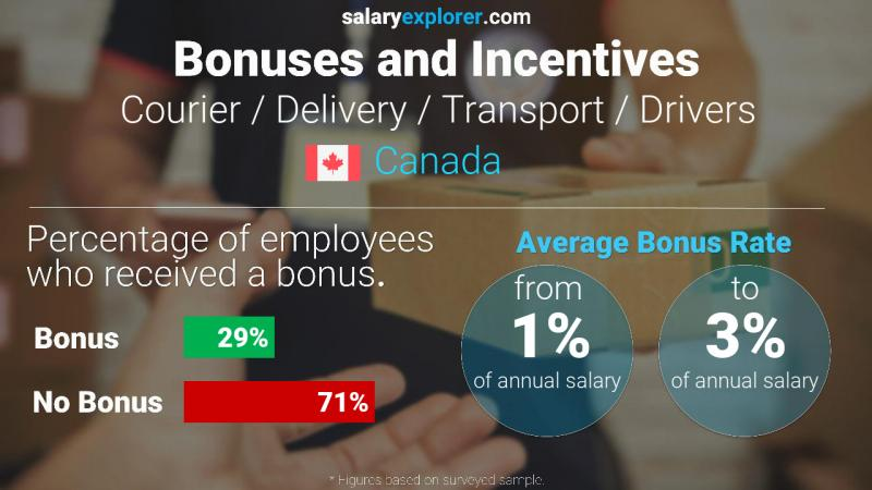 Annual Salary Bonus Rate Canada Courier / Delivery / Transport / Drivers
