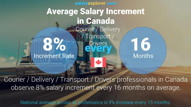 Annual Salary Increment Rate Canada Courier / Delivery / Transport / Drivers