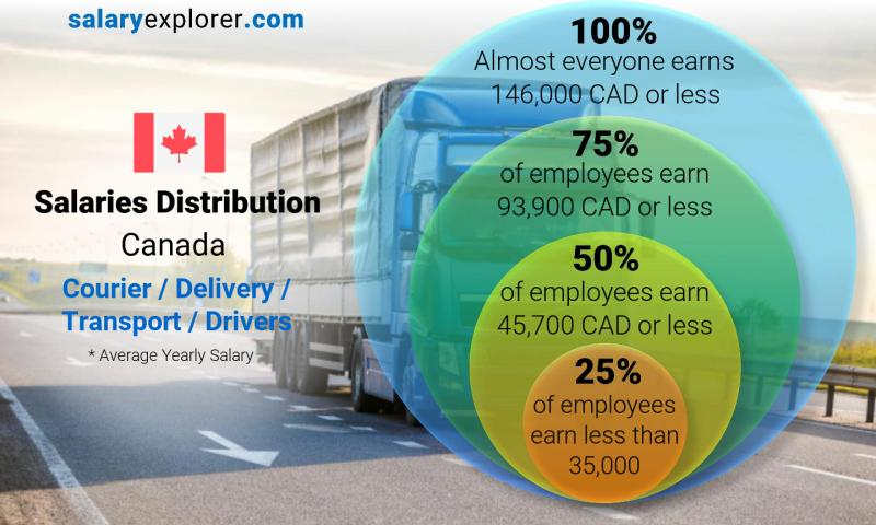 Median and salary distribution yearly Canada Courier / Delivery / Transport / Drivers