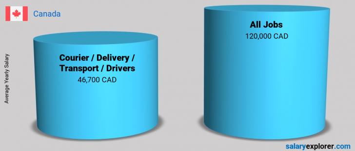 Salary Comparison Between Courier / Delivery / Transport / Drivers and Courier / Delivery / Transport / Drivers yearly Canada