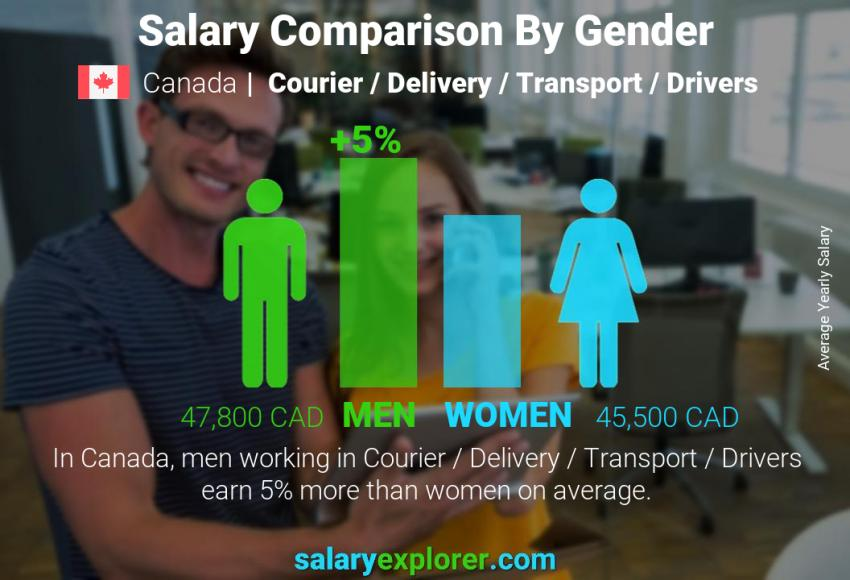 Salary comparison by gender yearly Canada Courier / Delivery / Transport / Drivers