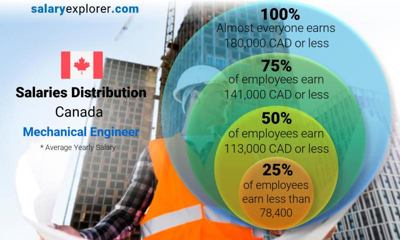 Mechanical Engineer Average Salary In Canada 2020 The Complete Guide