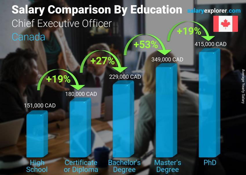 Salary comparison by education level yearly Canada Chief Executive Officer