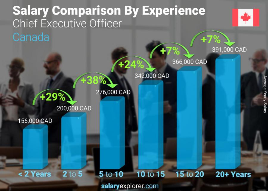 Salary comparison by years of experience yearly Canada Chief Executive Officer