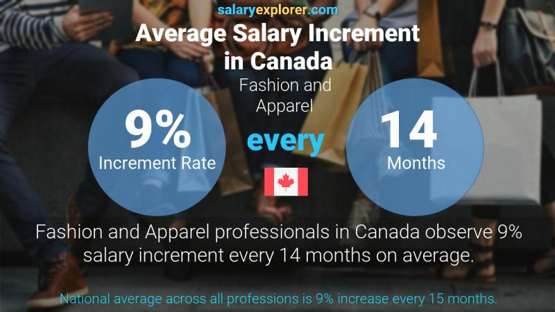 Annual Salary Increment Rate Canada Fashion and Apparel