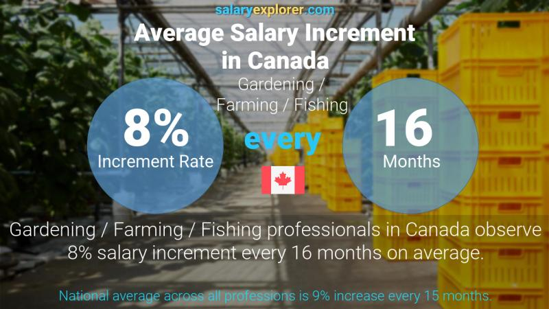 Annual Salary Increment Rate Canada Gardening / Farming / Fishing
