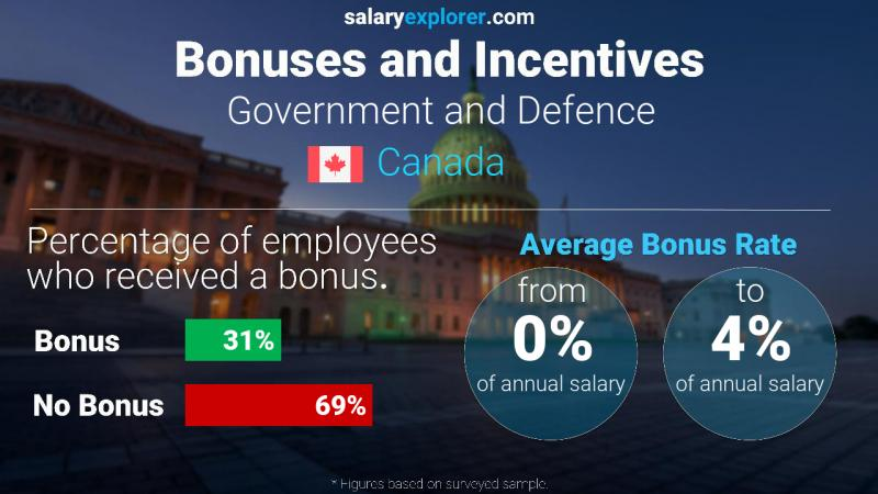 Annual Salary Bonus Rate Canada Government and Defence