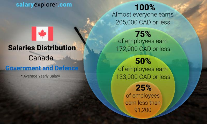 Median and salary distribution yearly Canada Government and Defence