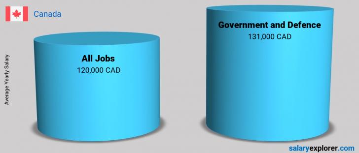 Salary Comparison Between Government and Defence and Government and Defence yearly Canada