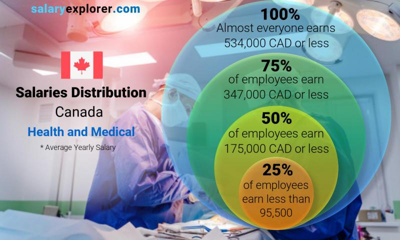 Median and salary distribution yearly Canada Health and Medical