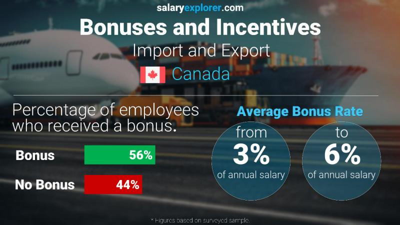 Annual Salary Bonus Rate Canada Import and Export