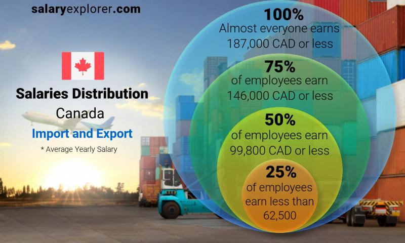 Median and salary distribution yearly Canada Import and Export