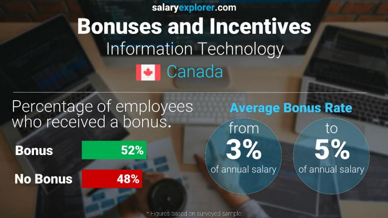 Annual Salary Bonus Rate Canada Information Technology