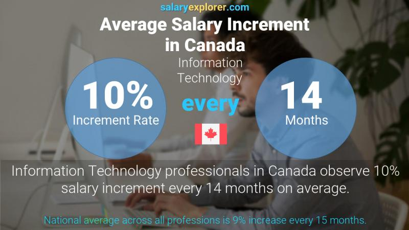 Annual Salary Increment Rate Canada Information Technology