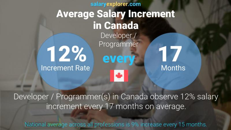 Annual Salary Increment Rate Canada Developer / Programmer